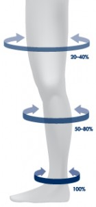 Graduated compression means that there is greatest compression at the bottom of the sock. Compression decreases as the sock moves up the leg.